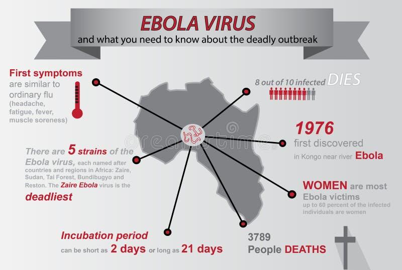 Ebola infographic ilustración del vector