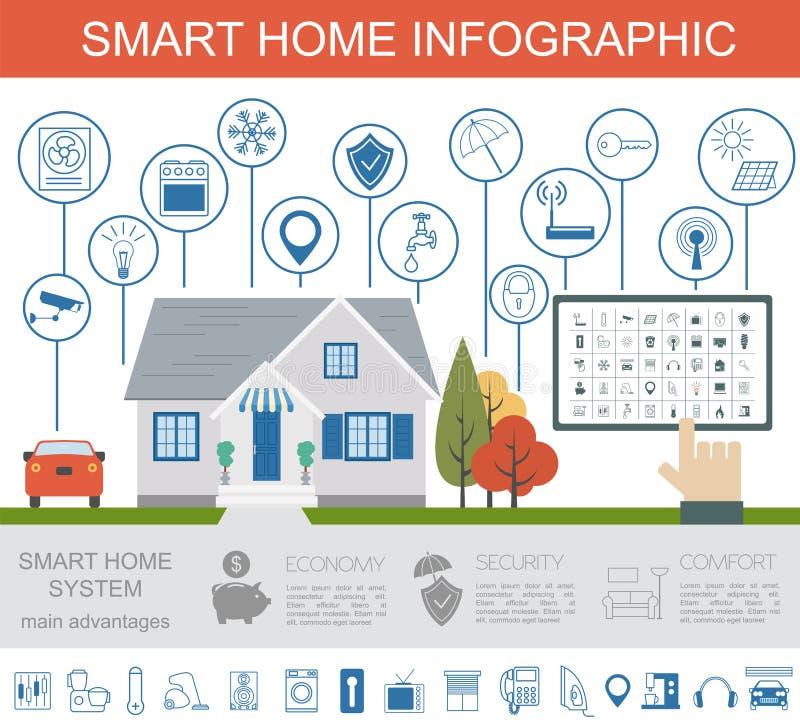 Eco życzliwy mądrze domowy pojęcie Infographic Szablon Płaski sty ilustracji