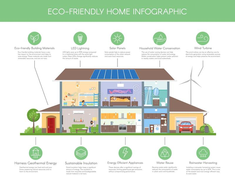 Eco-friendly home infographic concept vector illustration. Ecology green house. Detailed modern house interior in flat. Style. Ecology icons and design elements royalty free illustration