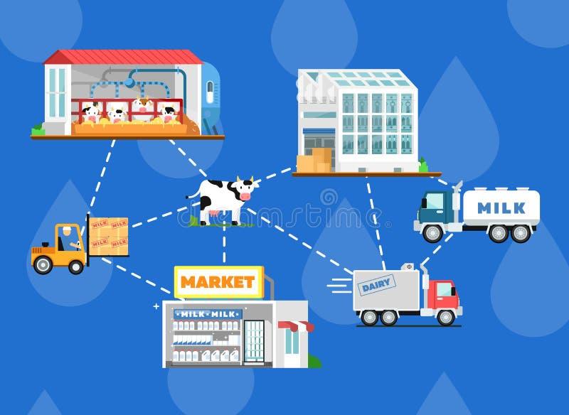 Eco milk production processing scheme stock illustration
