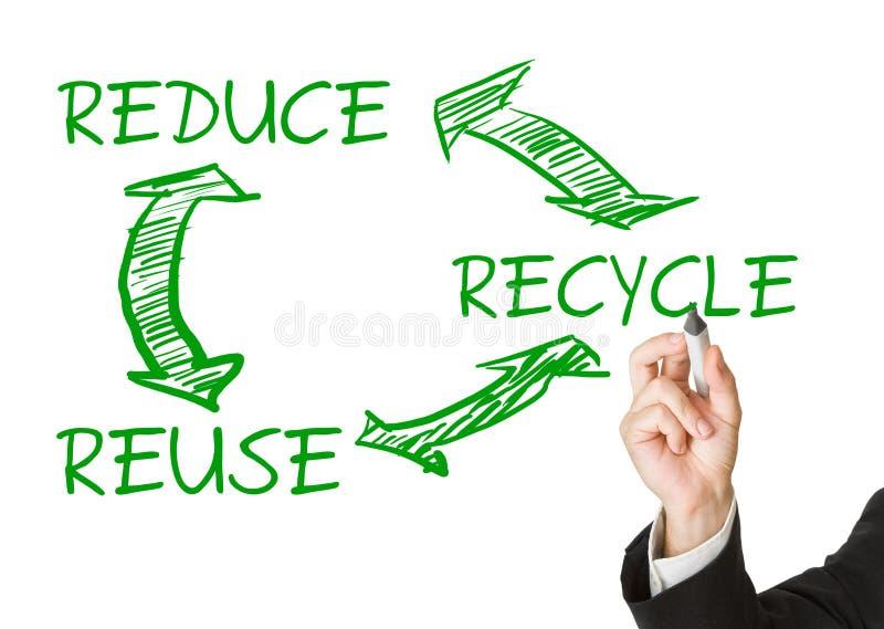 Eco o concetto di prevenzione degli sprechi - disegno dell'uomo riduca - riutilizzazione - r immagini stock