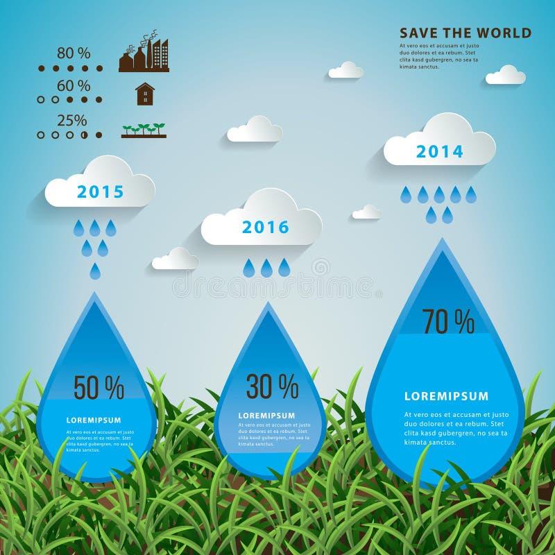 Ecologia e piovosità dell'acqua ogni anno infographic illustrazione vettoriale