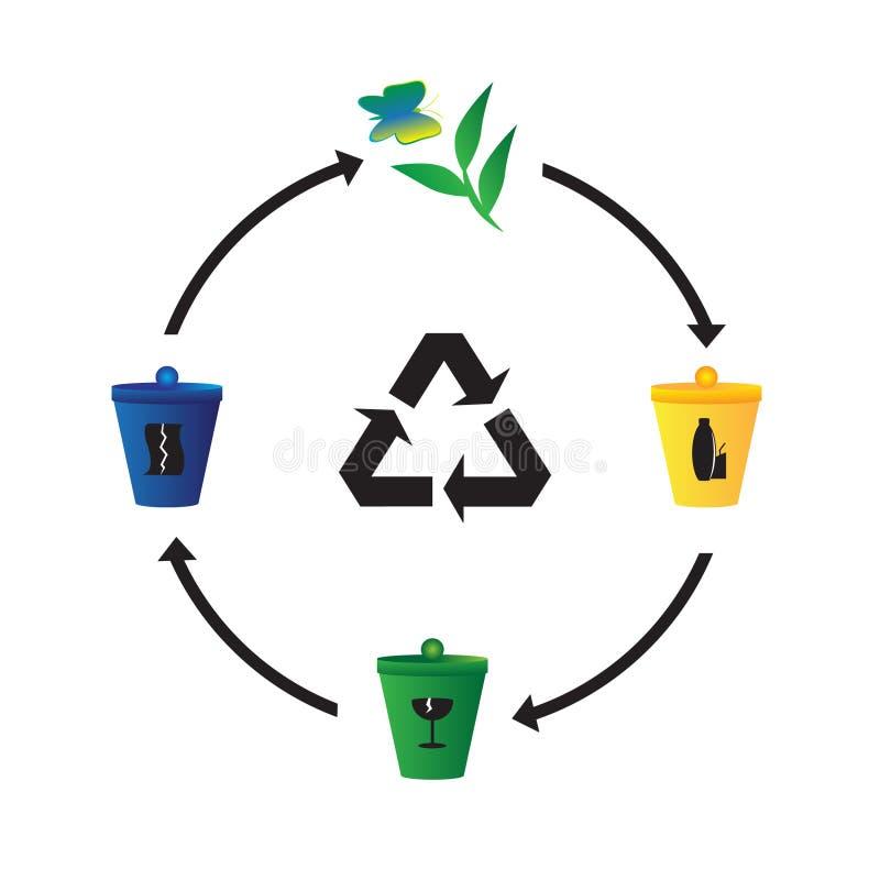 Ecologia e sinal da reciclagem. ilustração do vetor