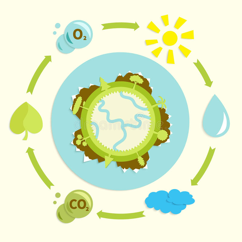Ecological plackard. Ecological design - rotation water, conversion CO2 in O2, globe with trees, atmosphere, clouds and sun, simple applique in retro style stock illustration