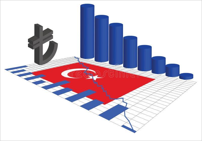 A economia turca está desmoronando ilustração royalty free
