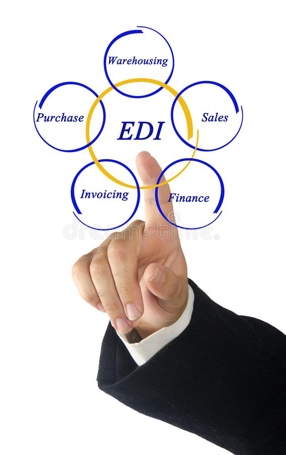 EDI στοκ εικόνες