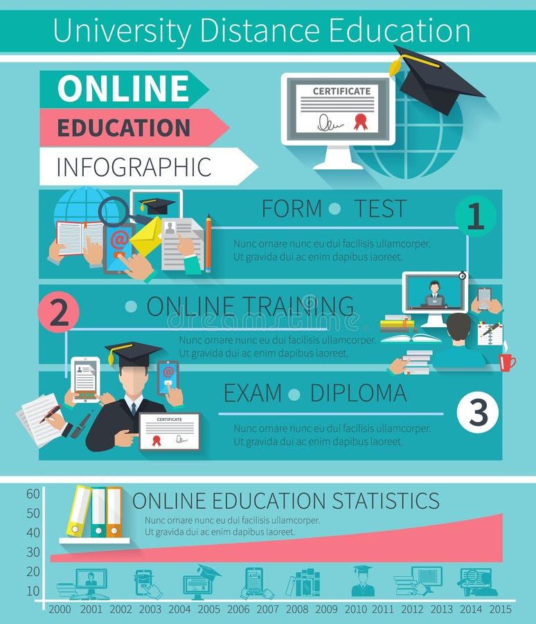 Educação em linha Infographics ilustração do vetor