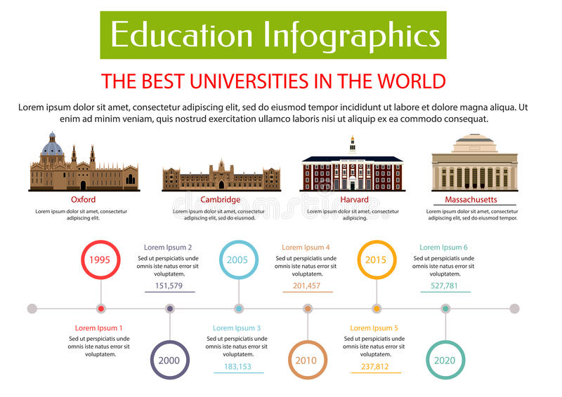 Education infographic placard template. Best universities in world with vector icons of Oxford, Cambridge, Harvard, Massachusetts university. Information royalty free illustration