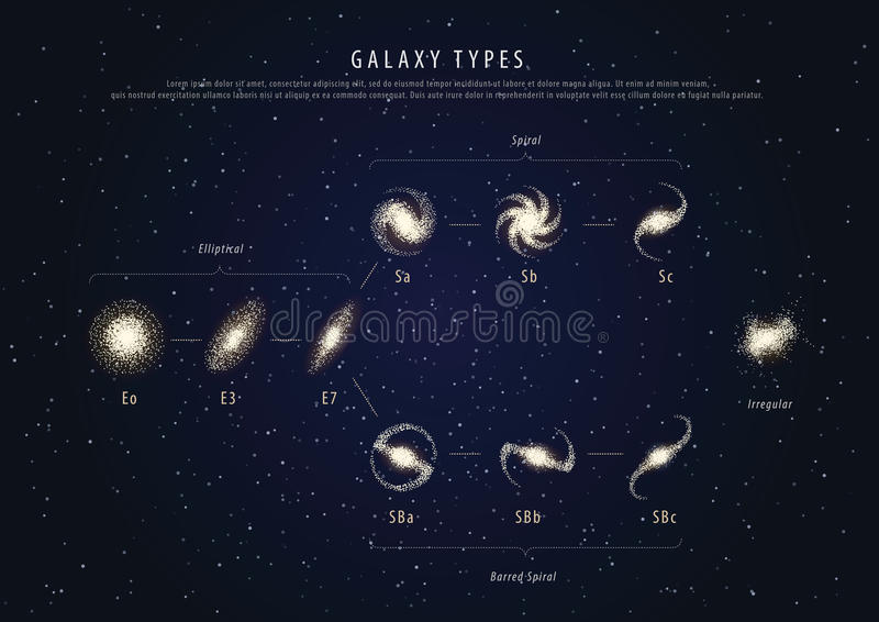 Education poster galaxy types with description vector stock illustration