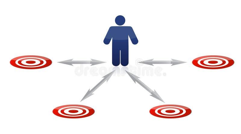 Een persoon moet tussen verscheidene kansen kiezen vector illustratie