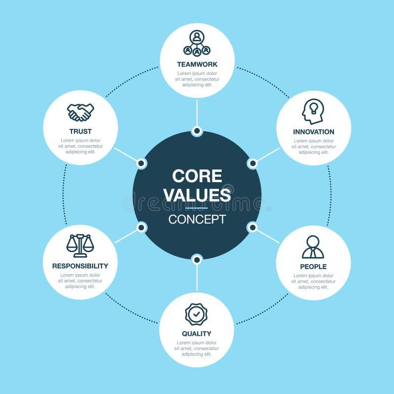 Eenvoudige Vector infographic voor het malplaatje van kernwaarden royalty-vrije illustratie