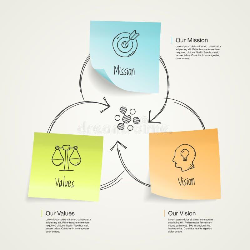 Eenvoudige visualisatie voor opdracht, visie en van het waardendiagram schema met kleurrijke kleverige nota's en hand getrokken p royalty-vrije illustratie