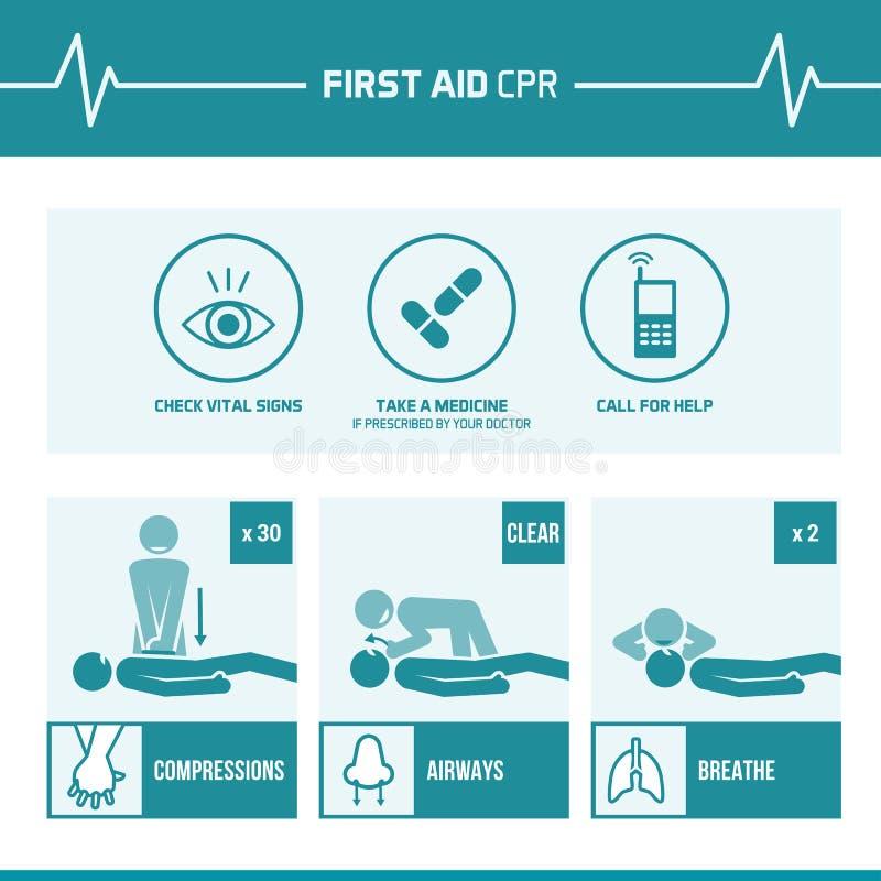 Eerste hulp cpr procedure vector illustratie