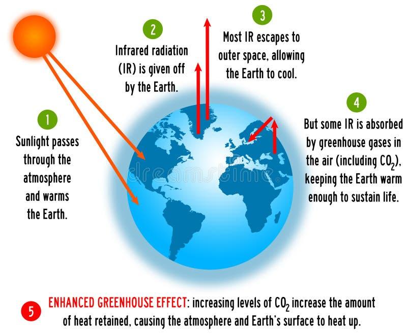 Efecto de invernadero ilustración del vector