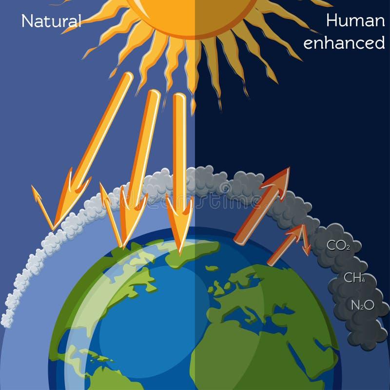 Efecto de invernadero aumentado natural y humano stock de ilustración