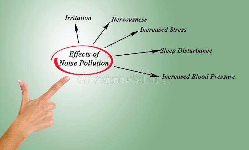 Efectos de la contaminación acústica ilustración del vector