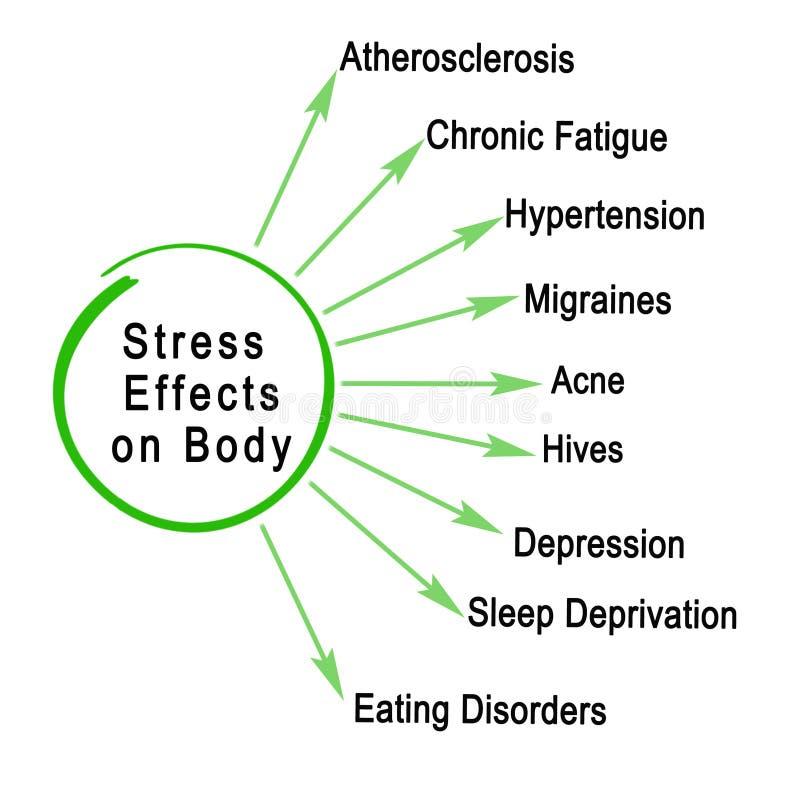 Efectos de la tensión sobre cuerpo libre illustration