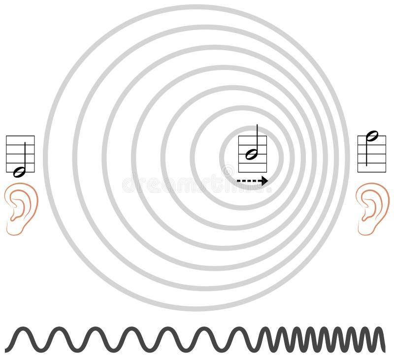 Efeito de Doppler ilustração stock