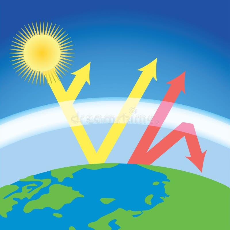 Efeito de estufa ilustração do vetor