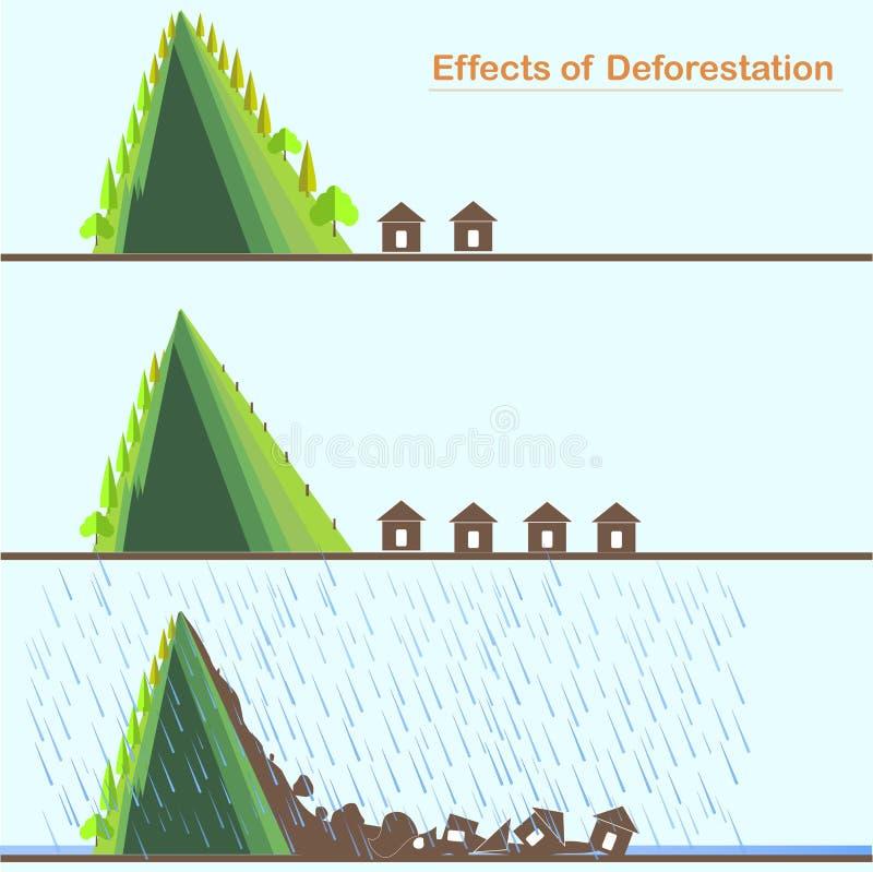 Efeito do desflorestamento da paisagem da montanha Conceito ecológico ilustração do vetor