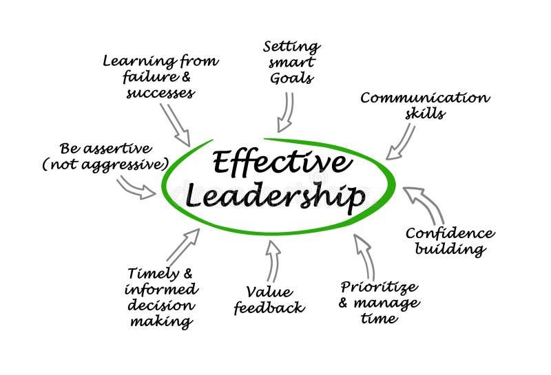 Effective Leadership Stock Image  Image Of Prioritization