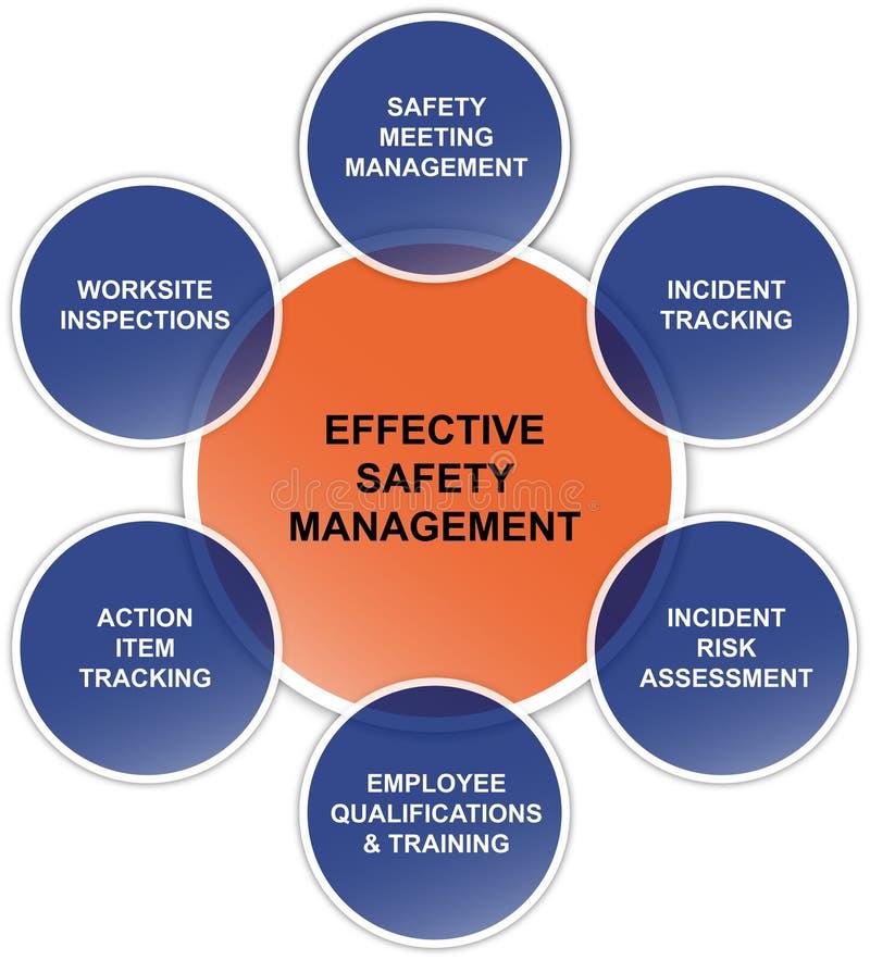 Effective safety management business diagram royalty free illustration