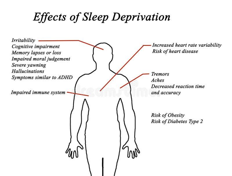Effets de la privation de sommeil illustration stock