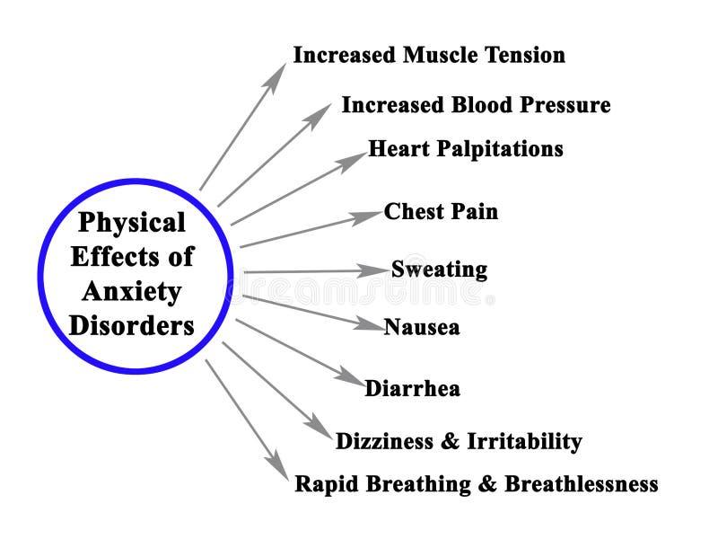 Effets physiques des troubles d'anxi?t? illustration stock