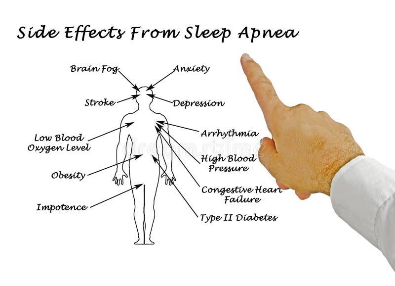 Effetti collaterali da apnea nel sonno immagine stock