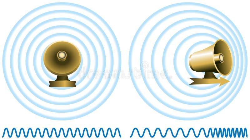 Effetto Doppler immagini stock