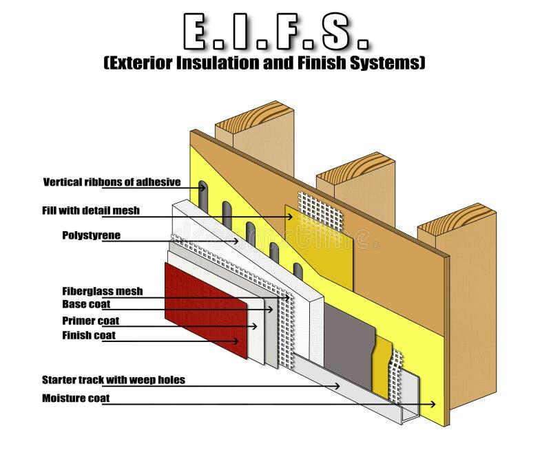 eifs外部完成绝缘材料系统 库存例证