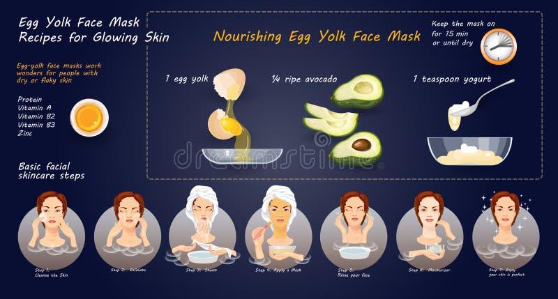 Eigengemaakt kosmetisch masker met natuurlijke ingrediënten voor skincare Vector stock illustratie