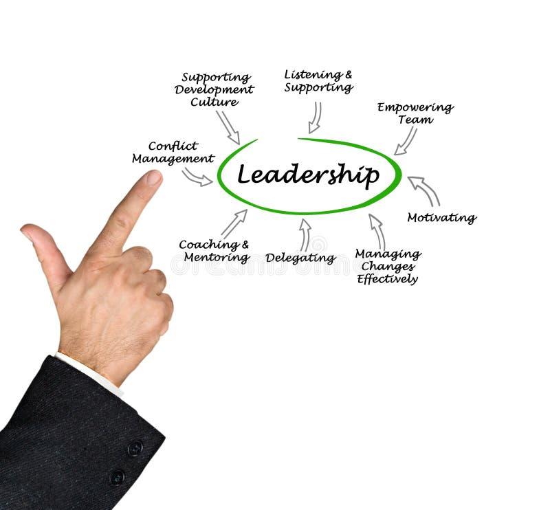 Eigenschaften der guten Führung stockbild