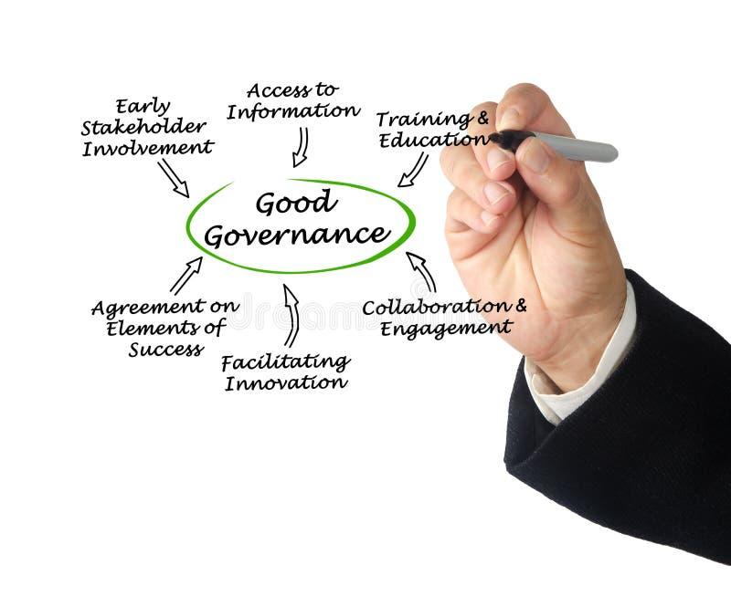 Eigenschaften der guter Regierungsführung lizenzfreies stockfoto
