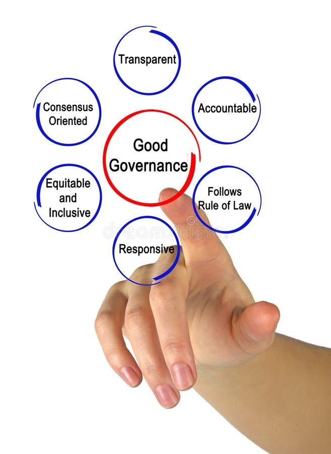 Eigenschaften der guter Regierungsführung stockbilder
