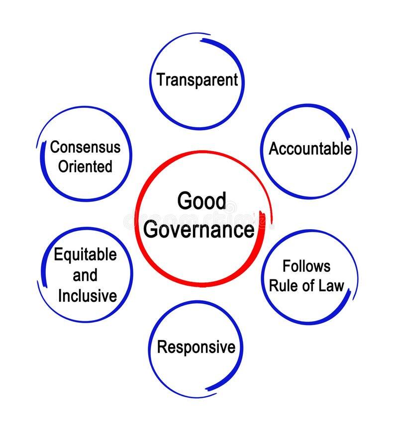 Eigenschaften der guter Regierungsführung stock abbildung