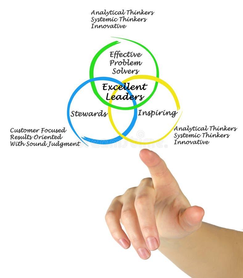 Eigenschaften von ausgezeichneten Führern lizenzfreies stockbild