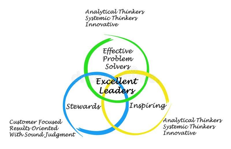 Eigenschaften von ausgezeichneten Führern stock abbildung