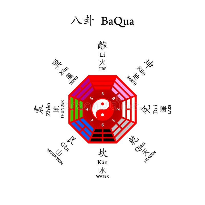 Eight diagrams BaQua. Later Heaven arrangement used at Feng shui vector illustration