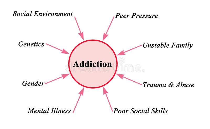 Factors leading to addiction. Eight factors leading to addiction vector illustration