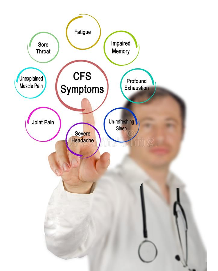 Eight Symptoms of CFS. Presenting Eight Symptoms of CFS royalty free stock photos