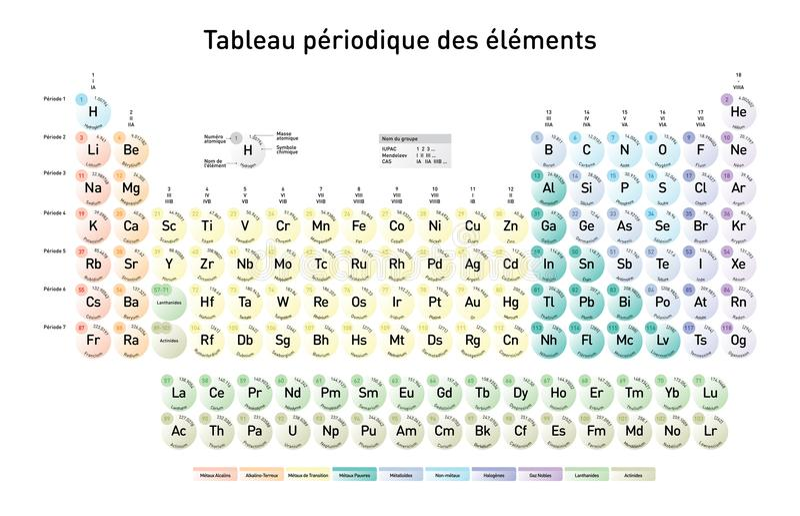 Einfaches Periodensystem, französische Version lizenzfreie abbildung