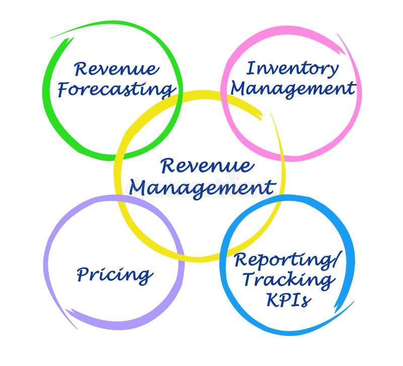 Einkommens-Management-Komponenten stock abbildung