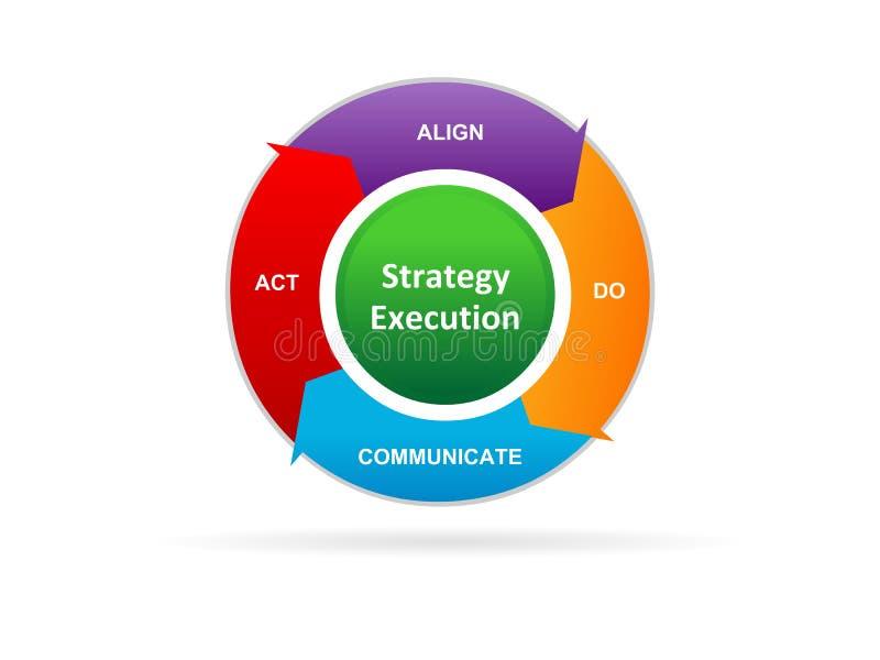 Ejecución de la estrategia ilustración del vector