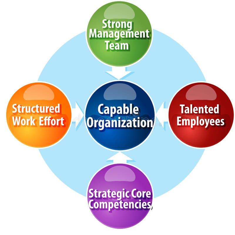 Ejemplo capaz del diagrama del negocio de los requisitos de la organización ilustración del vector