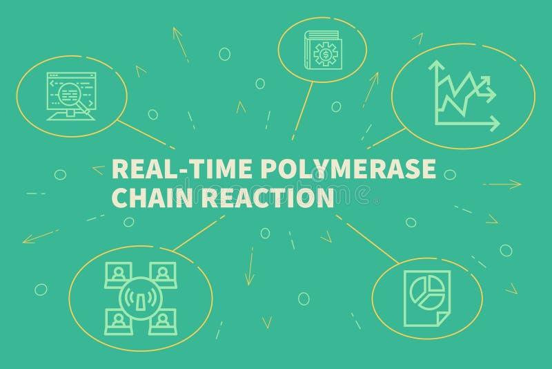 Ejemplo conceptual del negocio con el polyme del tiempo real de las palabras ilustración del vector