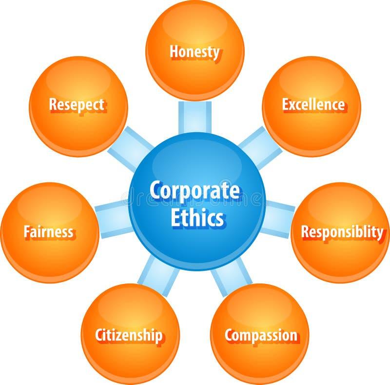Ejemplo corporativo del diagrama del negocio de los éticas ilustración del vector