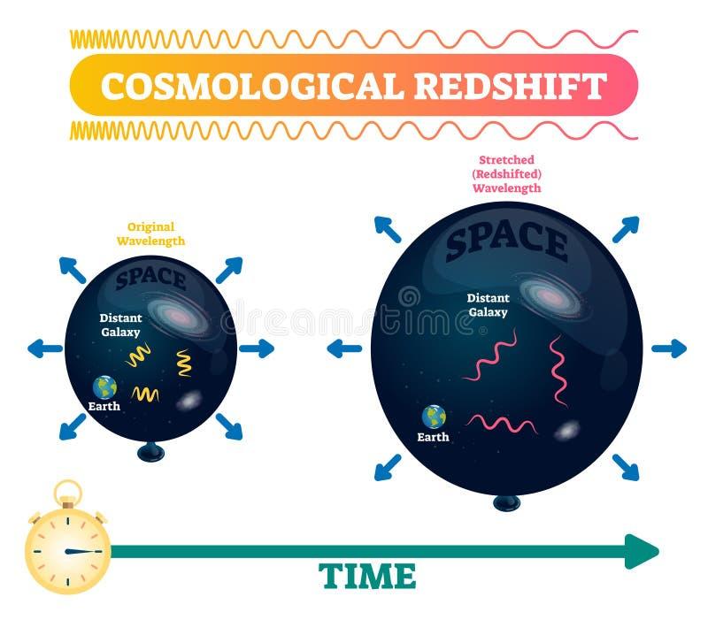 Ejemplo cosmológico del vector del desplazamiento hacia el rojo Longitud de onda estirada del espacio ilustración del vector