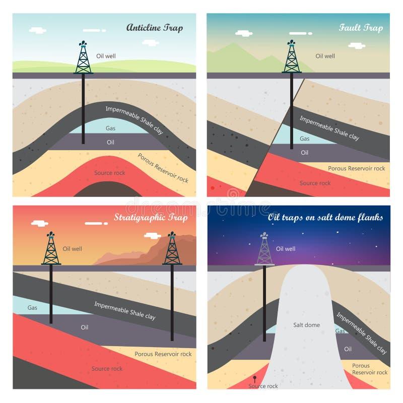 Ejemplo de las trampas de petróleo y gas ilustración del vector