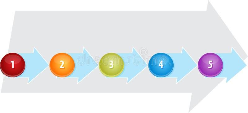 Ejemplo de proceso en blanco del diagrama del negocio cinco stock de ilustración